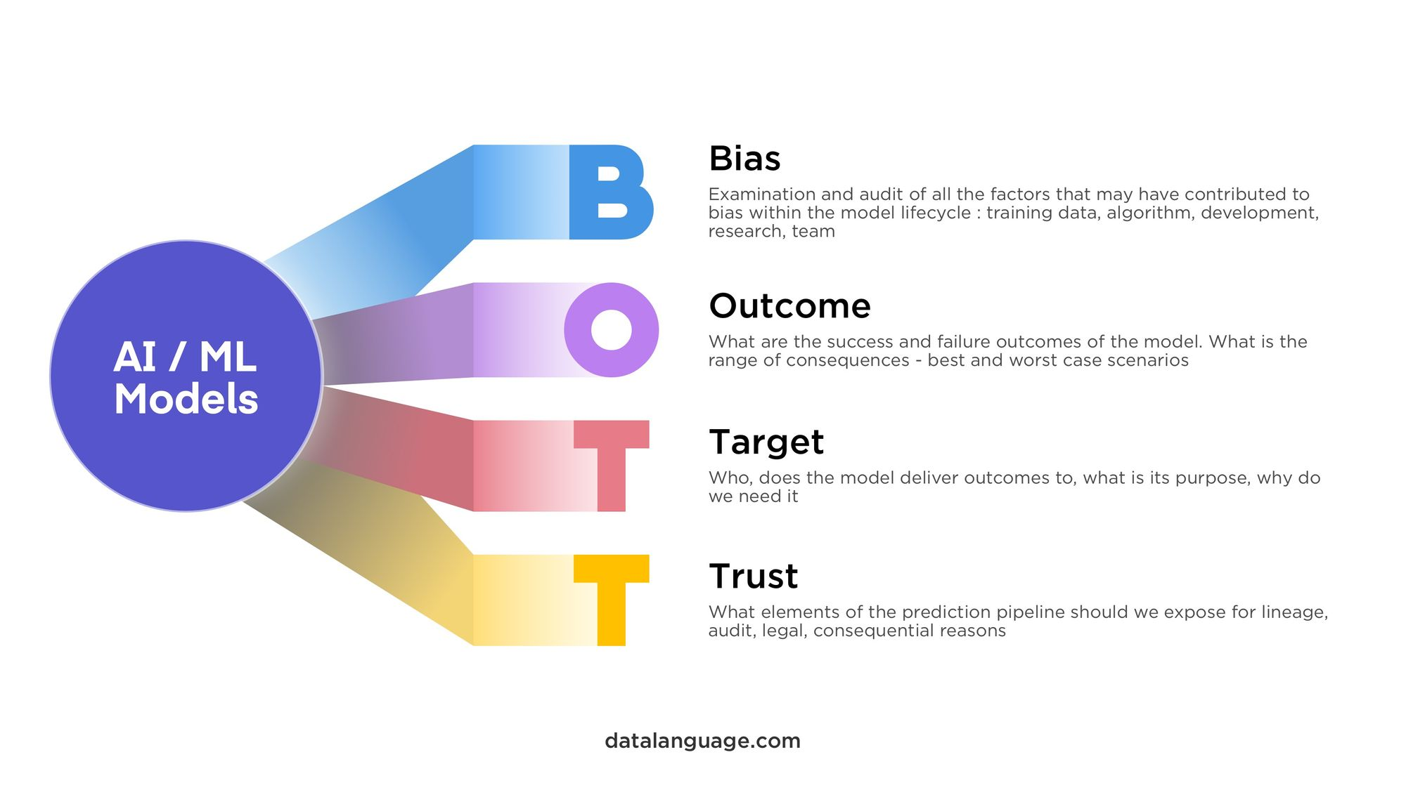 Data Language BOTT Data Ethics Framework