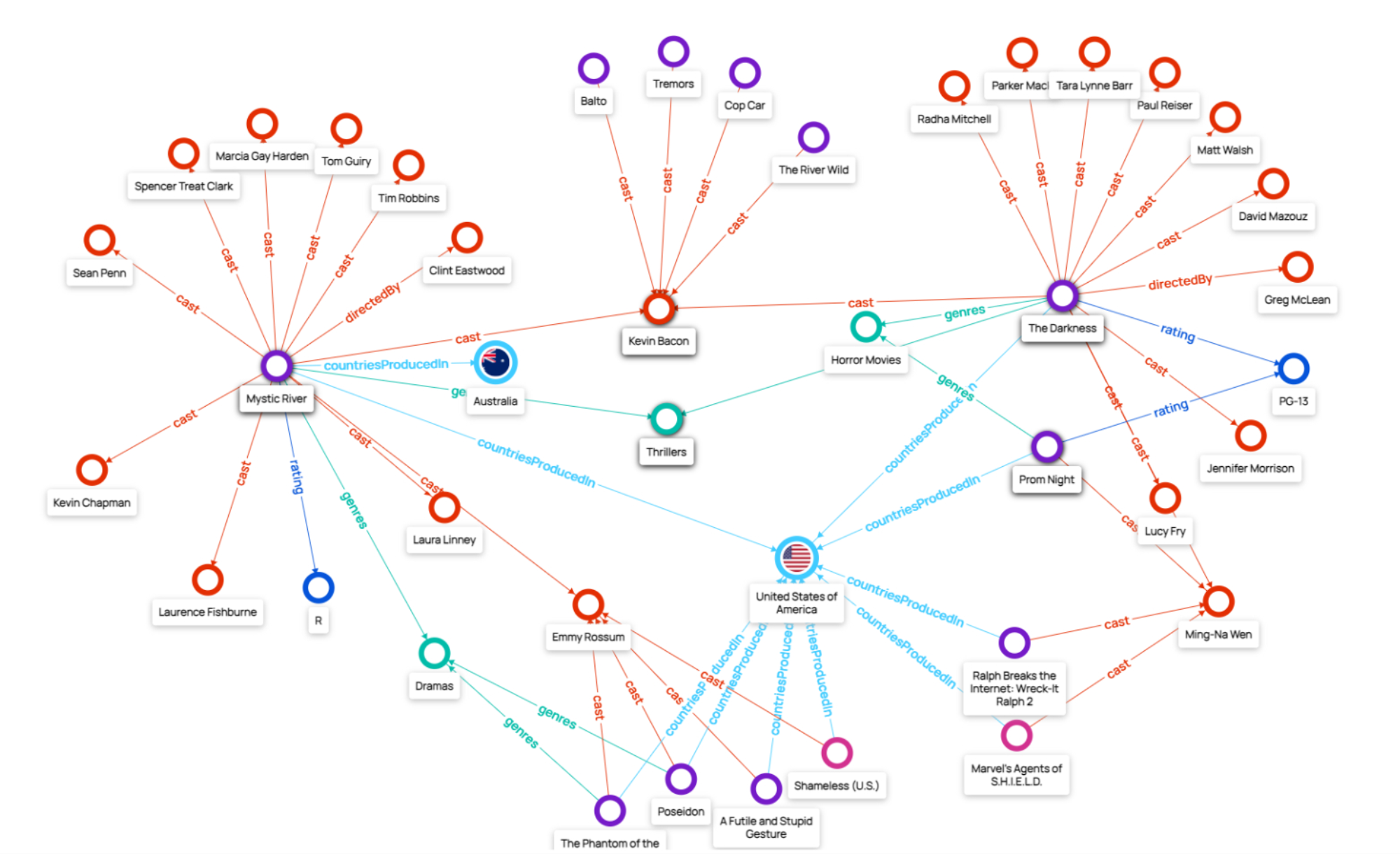 Knowledge Graph Engineering